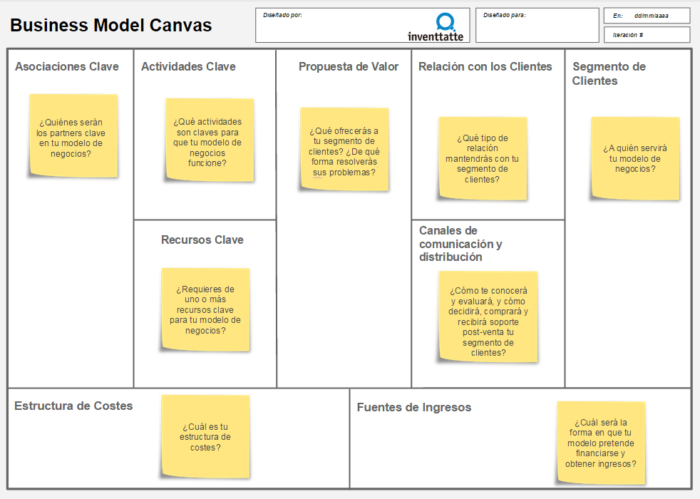 Plan de negocio con Business Model Canvas