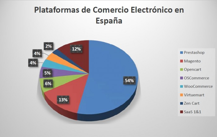 Plataformas España