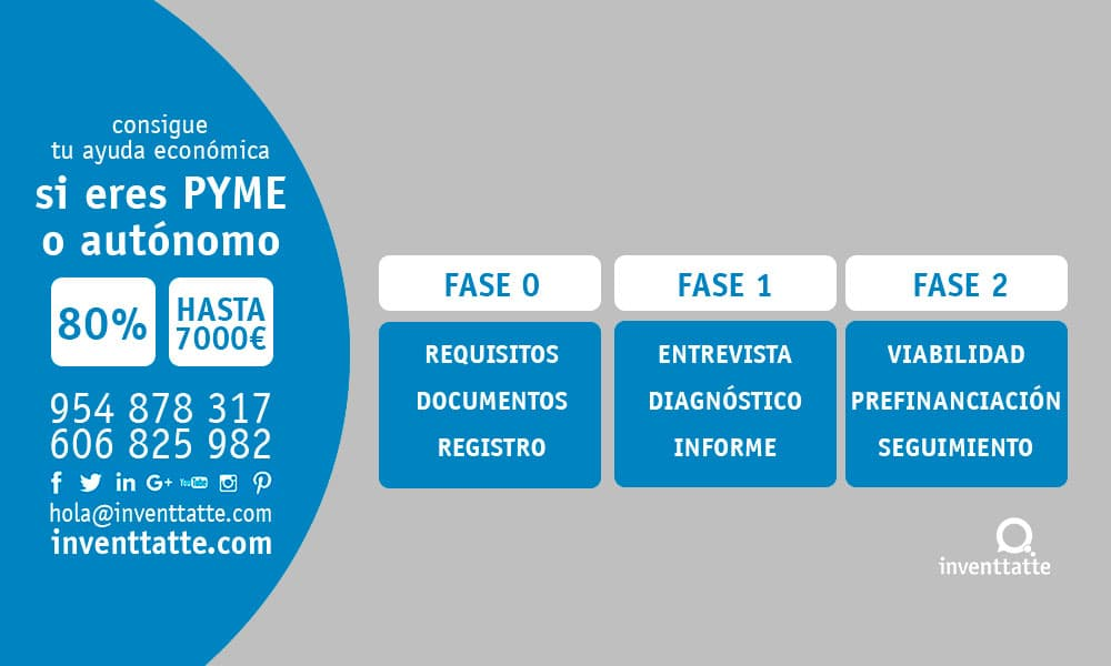 Fases TIC cámaras Marketing Online inventtatte